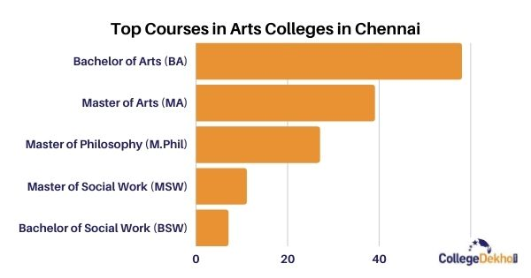 Top Arts Courses in Arts Colleges in Chennai