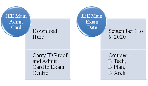 JEE Main Admit Card & Exam Date
