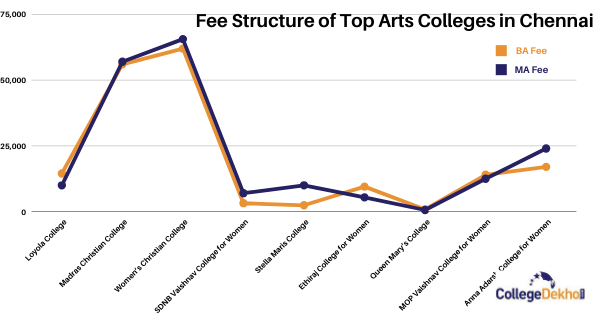 Fee Structure of Arts Colleges in Chennai