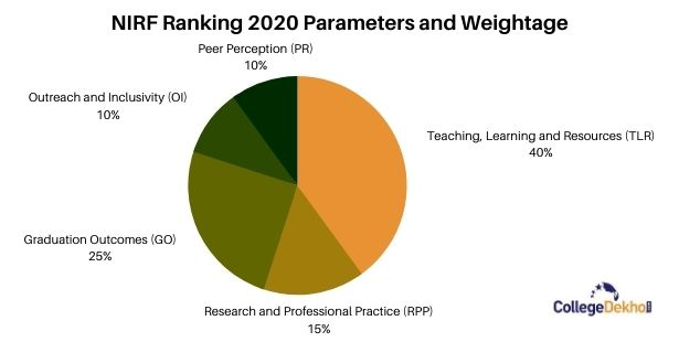 NIRF Rankings 2020 Parameters for Best Arts Colleges in Chennai