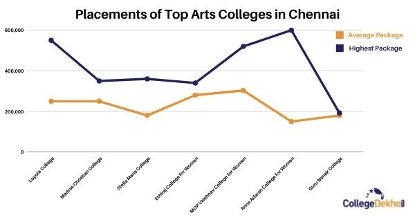 Placement Trends of Arts Colleges in Chennai