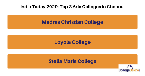 Top 3 Arts Colleges in Chennai India Today