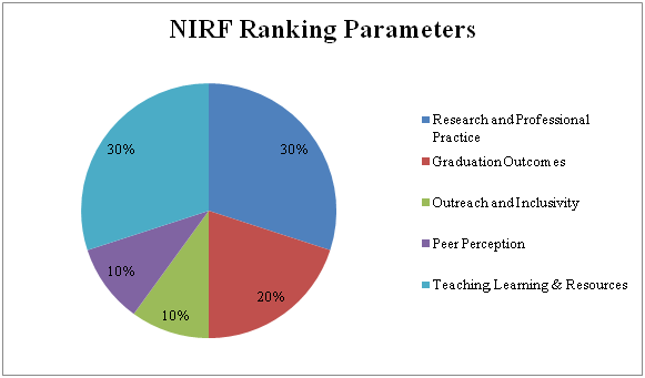 NIRF Parameters for B.Tech Colleges