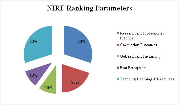 NIRF Parameters Arts