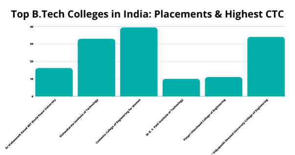 Pune B.Tech Colleges Placements