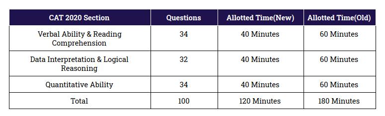 CAT 2020 Exam Pattern(Updated)