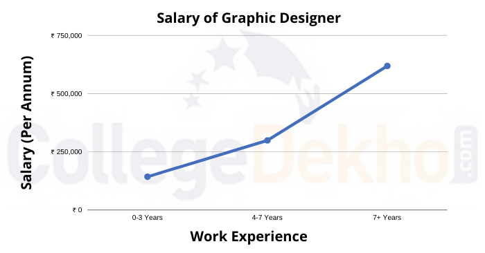 Salary of Graphic Designer