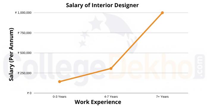 Salary of Interior Designer