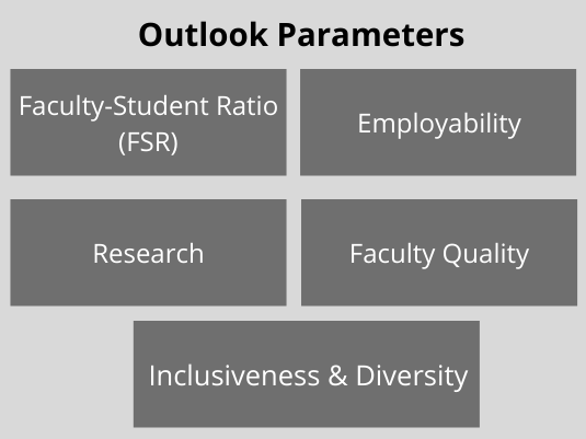 Outlook Parameters