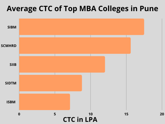 CTC MBA Pune Colleges
