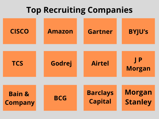 Top Recruiters Pune MBA