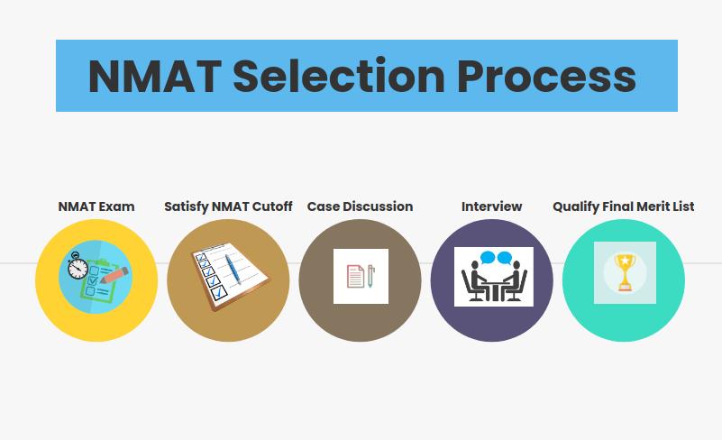 NMAT Selection Process