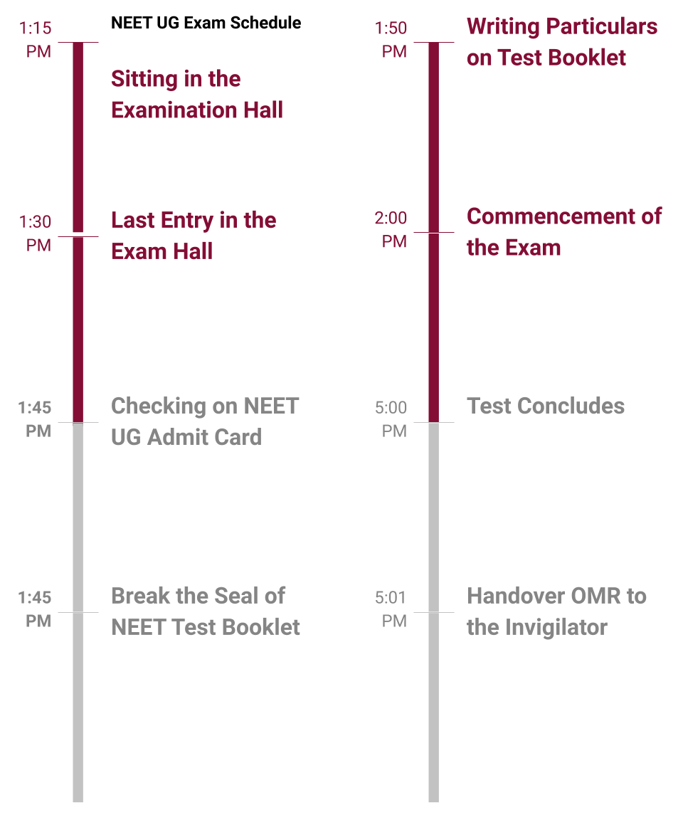 Neet 2020 Exam Day Instructions Guidelines What To Carry Reporting Time Collegedekho