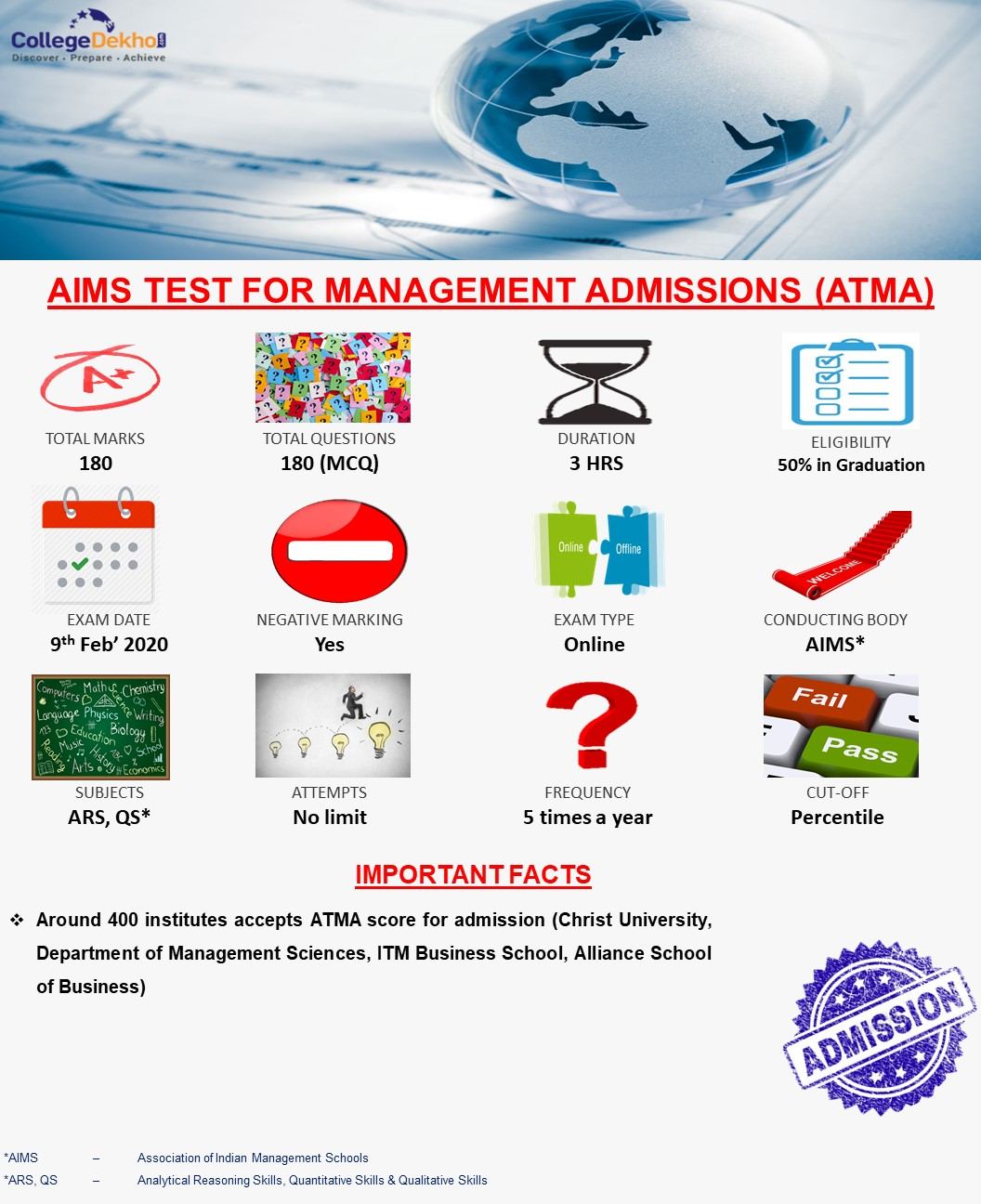 ATMA Exam Pattern