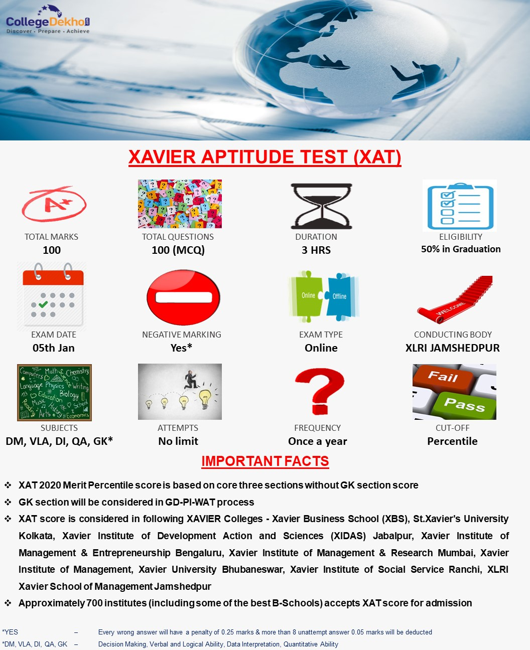 XAT Exam Pattern