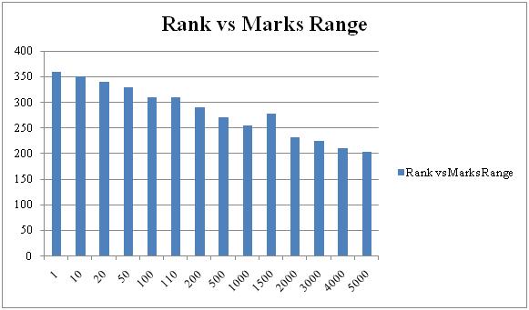 Jee Main Marks Vs Percentile Vs Rank 2020 Collegedekho