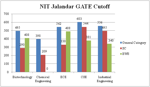 NIT Jalandar GATE Cutoff 2019