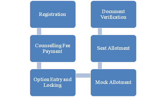 COMEDK Counselling Process