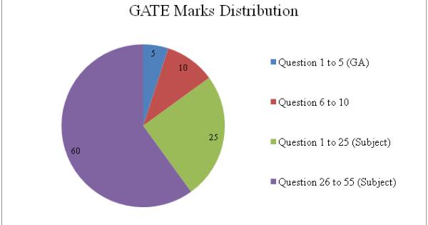GATE Marks Distribution