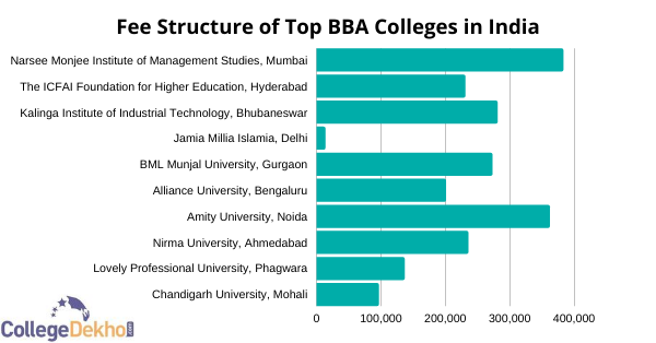 Fee Structure of Top BBA Colleges in India