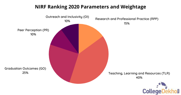 NIRF Ranking 2020: Parameters and Weightage