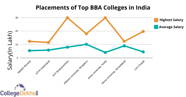 Placements of Top BBA Colleges in India