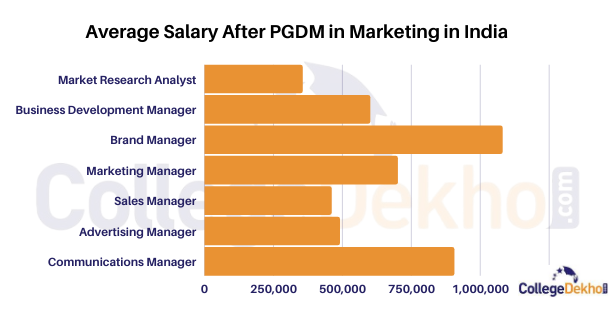 Graph Depicting Average Salary after PGDM in Marketing