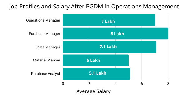 Job Profiles and Salary After PGDM in Operations Management