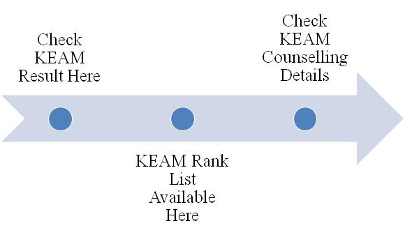KEAM Result & Rank List