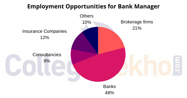 Employment Opportunities for Bank Manager