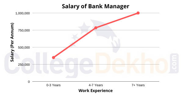 Salary of Bank Manager