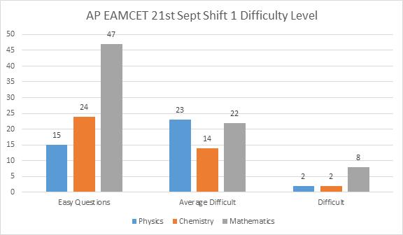 AP EAMCET 21st Sept 2020 Shift 1 Analysis