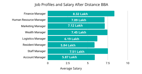 Job Profiles/ Scope After Distance BBA