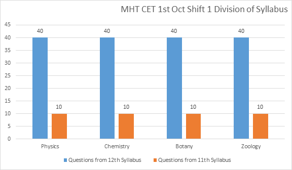 MHT CET 1st October Shift 1 Exam Analysis