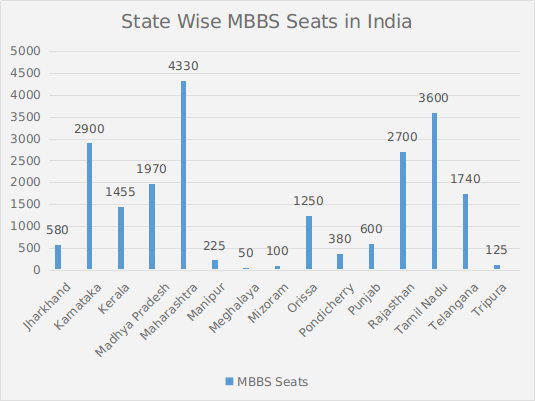 State Wise MBBS Seats in India