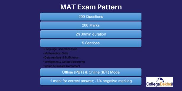 MAT Exam Pattern Overview: Paper Pattern, Duration, Marking Scheme, Sections