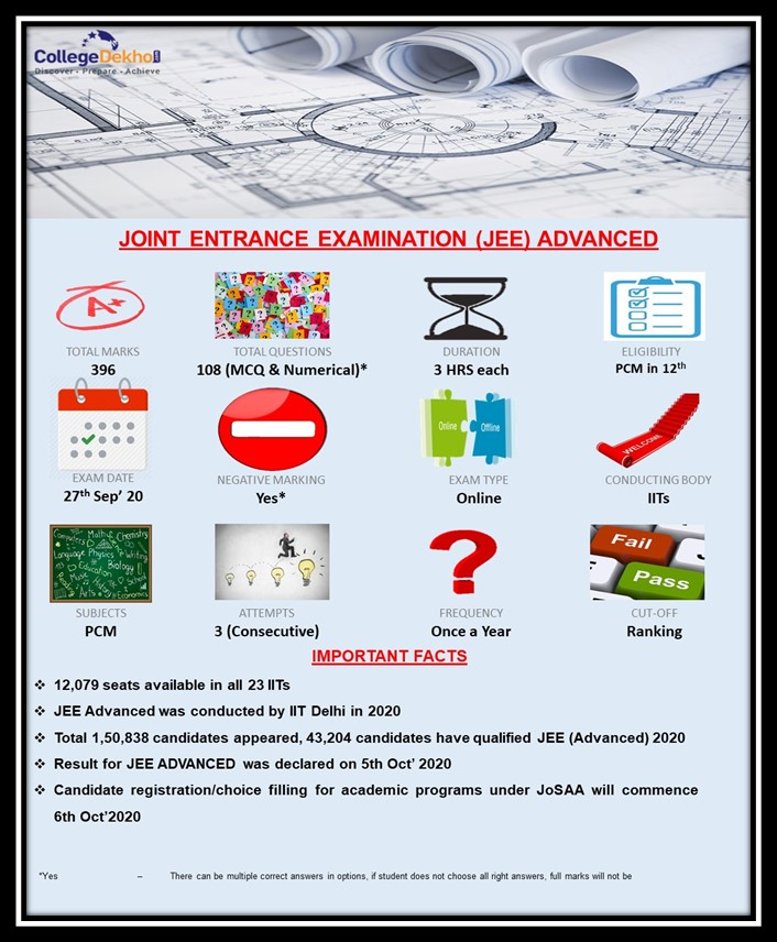 JEE Advanced Latest Update