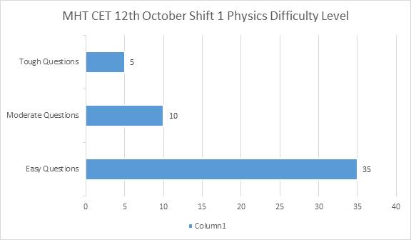MHT CET 12th October Shift 1 Physics