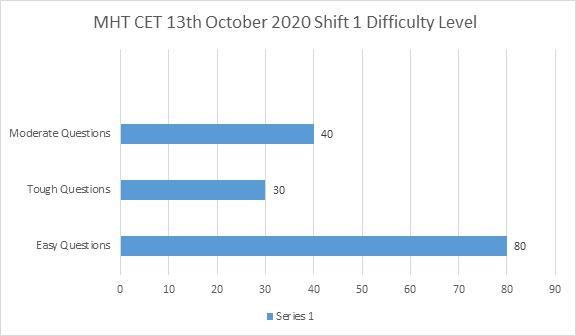 MHT CET 13th Oct 2020 Shift 1 Exam & Question Paper ...