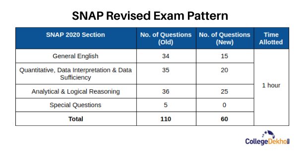 SNAP 2020 Revised Exam Pattern - Table Showing the Old vs New Number of Questions and New Allotted Time for SNAP