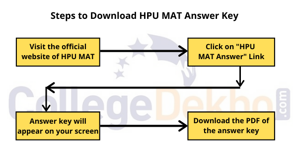 How to download HPU MAT Answer Key