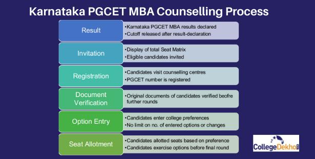 Karnataka PGCET MBA Step-Wise Counselling Process