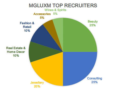Pie Chart Showing the Top Recruiting Companies of MGLuxM at SP Jain
