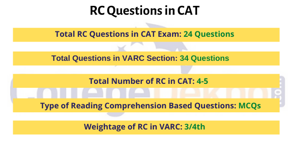 RC Questions in CAT: Composition, Details, Weightage