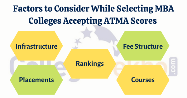How to Select MBA Colleges Accepting ATMA Scores