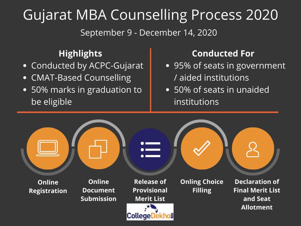 Gujarat MBA Counselling Process 2020