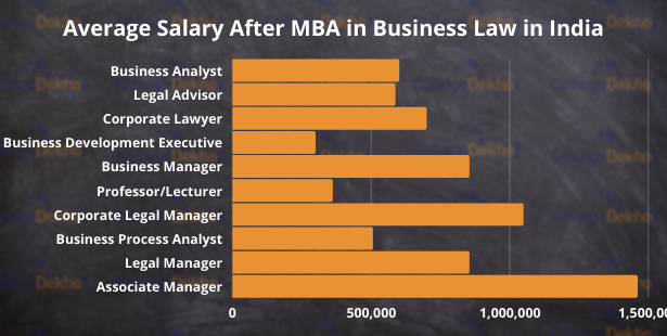 Horizontal Bar Graph Showing Average Salaries for various Job Opportunities after MBA in Business Law
