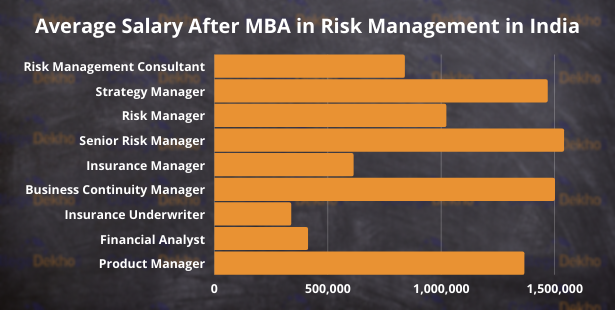 Horizontal Bar Graph Showing Average Salary of Various Job Opportunities after MBA in Risk Management | CollegeDekho