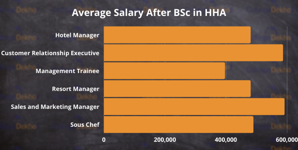 Average Salary after BSc HHA Graph
