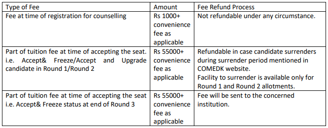 COMEDK B.Arch Seat Surrender Fee Refund Policy
